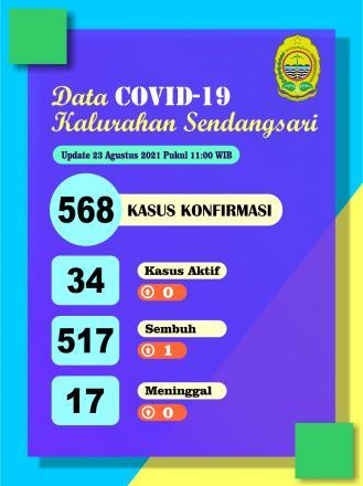 Laporan Persebaran Kasus Covid-19 di Kalurahan Sendangsari