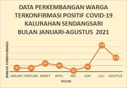Grafik Perkembangan Kasus Konfirmasi Covid-19 Kalurahan Sendangsari 2021