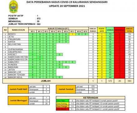 90 Persen Dusun di Kalurahan Sendangsari Berada di Zona Hijau